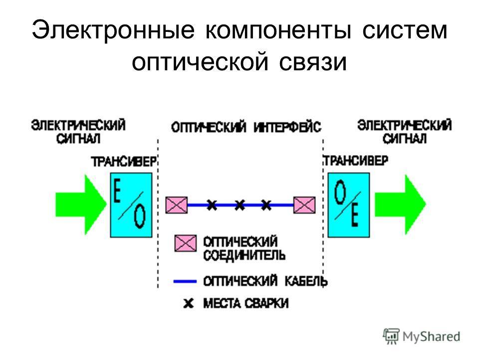 Электронные компоненты систем оптической связи
