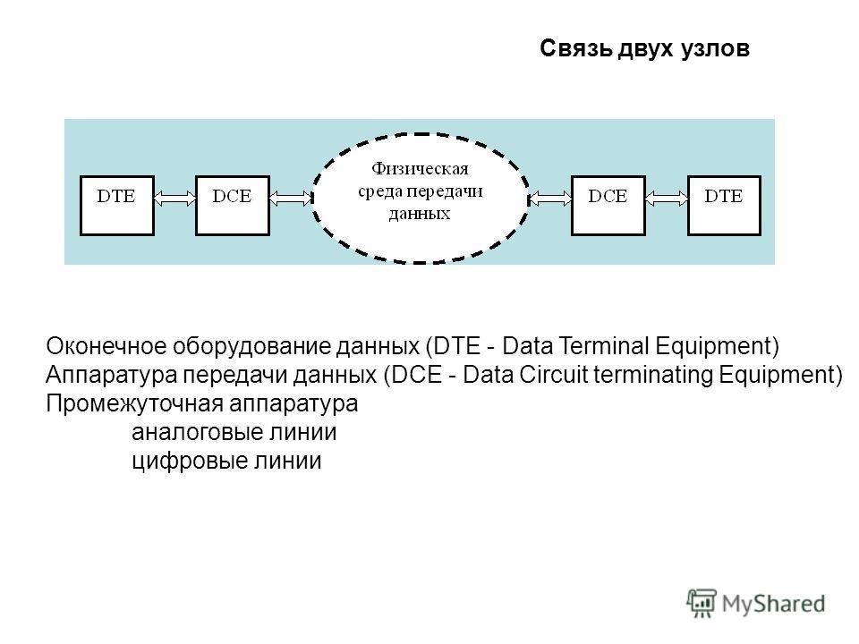 Связь двух узлов Оконечное оборудование данных (DTE - Data Terminal Equipment) Аппаратура передачи данных (DCE - Data Circuit terminating Equipment) Промежуточная аппаратура аналоговые линии цифровые линии