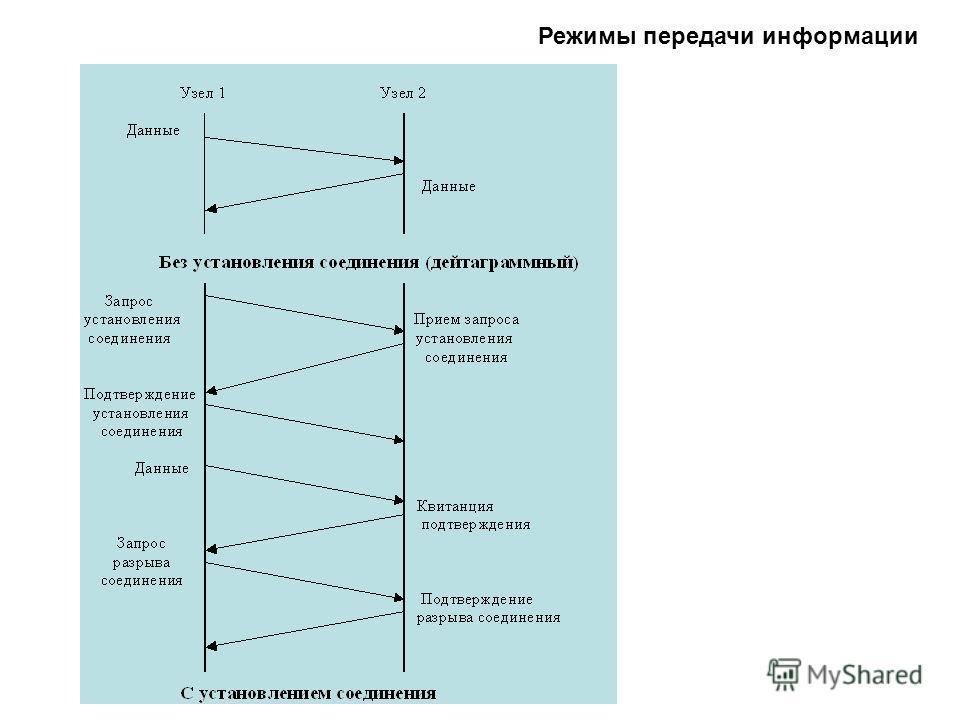 Режимы передачи информации