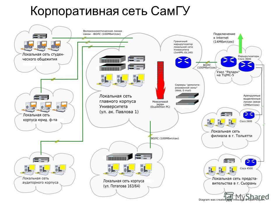 Корпоративная сеть СамГУ