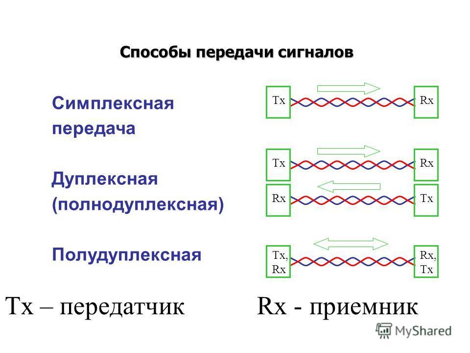Способы передачи сигналов Симплексная передача Дуплексная (полнодуплексная) Полудуплексная TxRx Tx, Rx Rx, Tx Rx Tx Tx – передатчик Rx - приемник