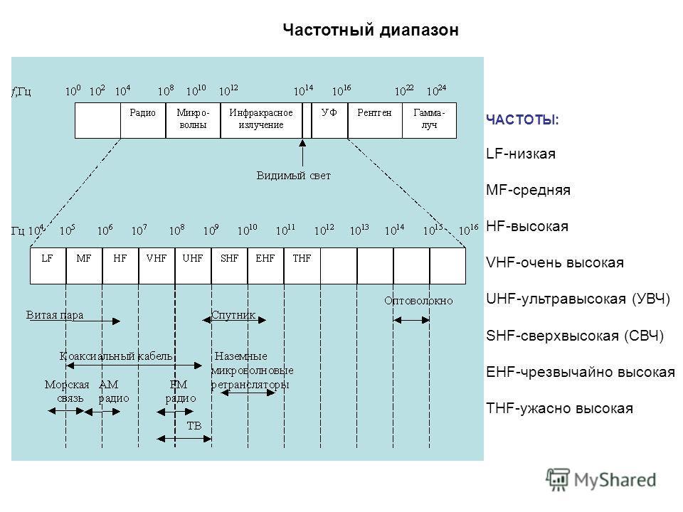 Частотный диапазон ЧАСТОТЫ: LF-низкая MF-средняя HF-высокая VHF-очень высокая UHF-ультравысокая (УВЧ) SHF-сверхвысокая (СВЧ) EHF-чрезвычайно высокая THF-ужасно высокая