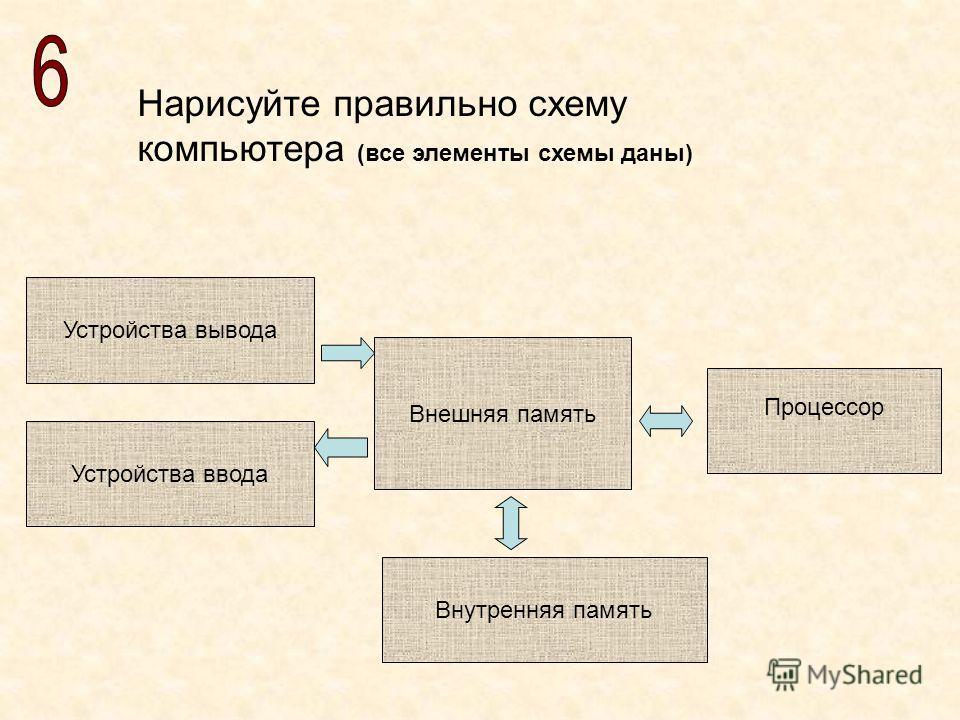 Нарисуйте правильно схему компьютера (все элементы схемы даны) Внешняя память Внутренняя память Процессор Устройства ввода Устройства вывода