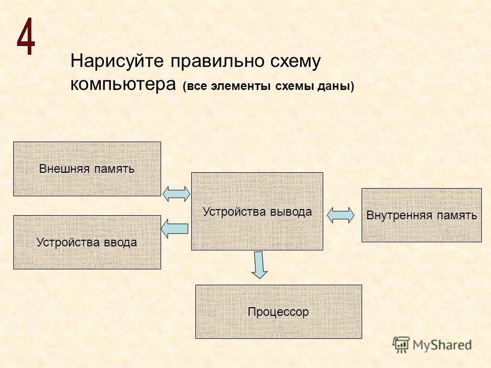 Нарисуйте правильно схему компьютера (все элементы схемы даны) Устройства вывода Процессор Внутренняя память Устройства ввода Внешняя память