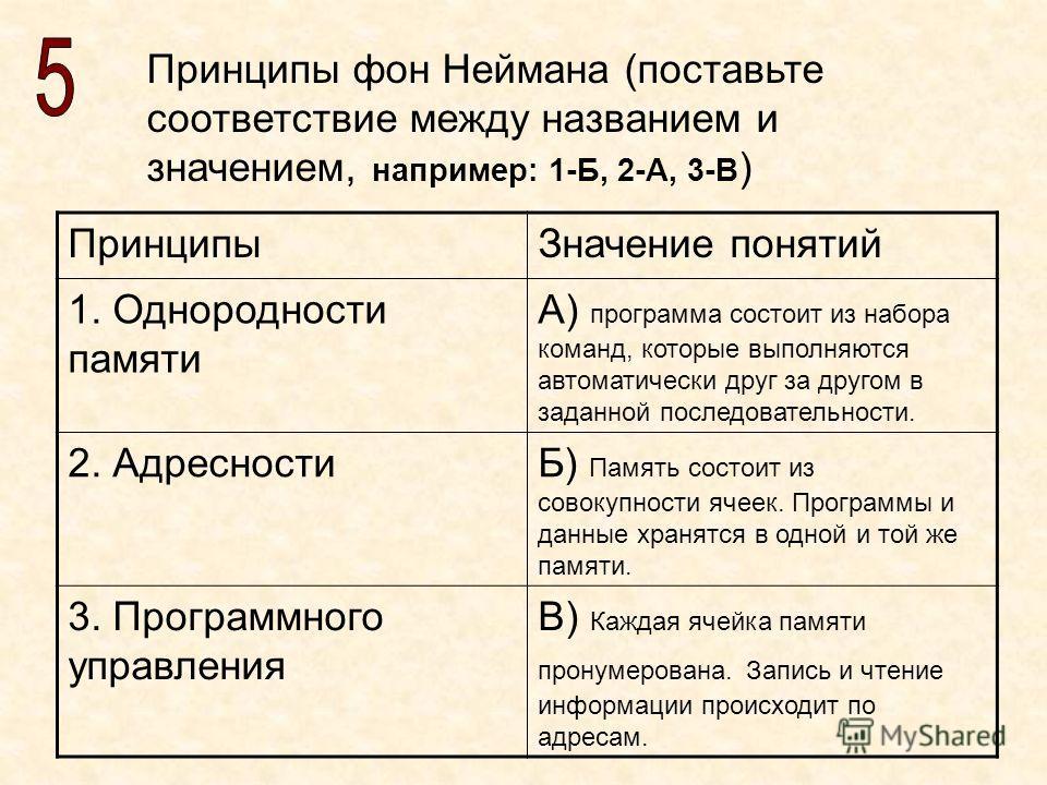 Принципы фон Неймана (поставьте соответствие между названием и значением, например: 1-Б, 2-А, 3-В ) ПринципыЗначение понятий 1. Однородности памяти А) программа состоит из набора команд, которые выполняются автоматически друг за другом в заданной пос