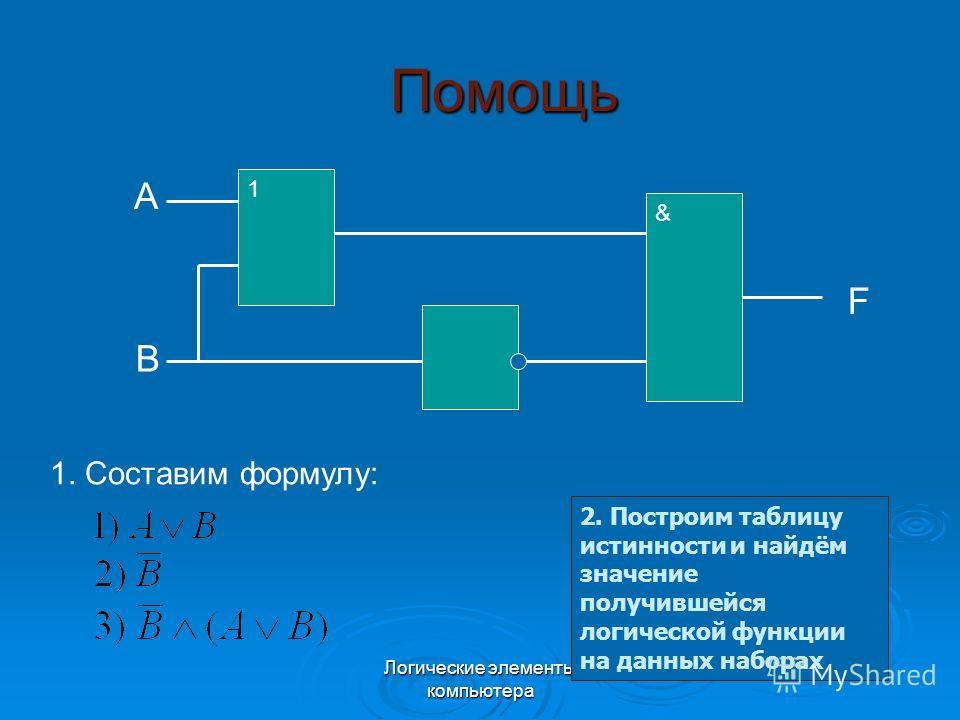 Логические элементы компьютера Помощь 1 & A B F 1. Составим формулу: 2. Построим таблицу истинности и найдём значение получившейся логической функции на данных наборах