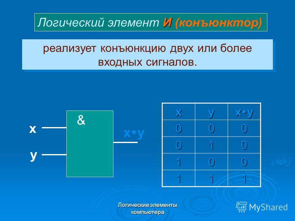 Логические элементы компьютера реализует конъюнкцию двух или более входных сигналов. xy x y 000 010 100 111 & x y И Логический элемент И (конъюнктор)