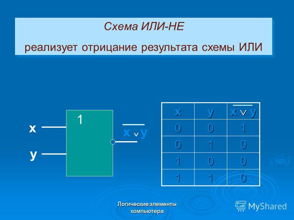 Логические элементы компьютера Схема ИЛИ-НЕ реализует отрицание результата схемы ИЛИ Схема ИЛИ-НЕ реализует отрицание результата схемы ИЛИxy x y 001 010 100 110 1 x y