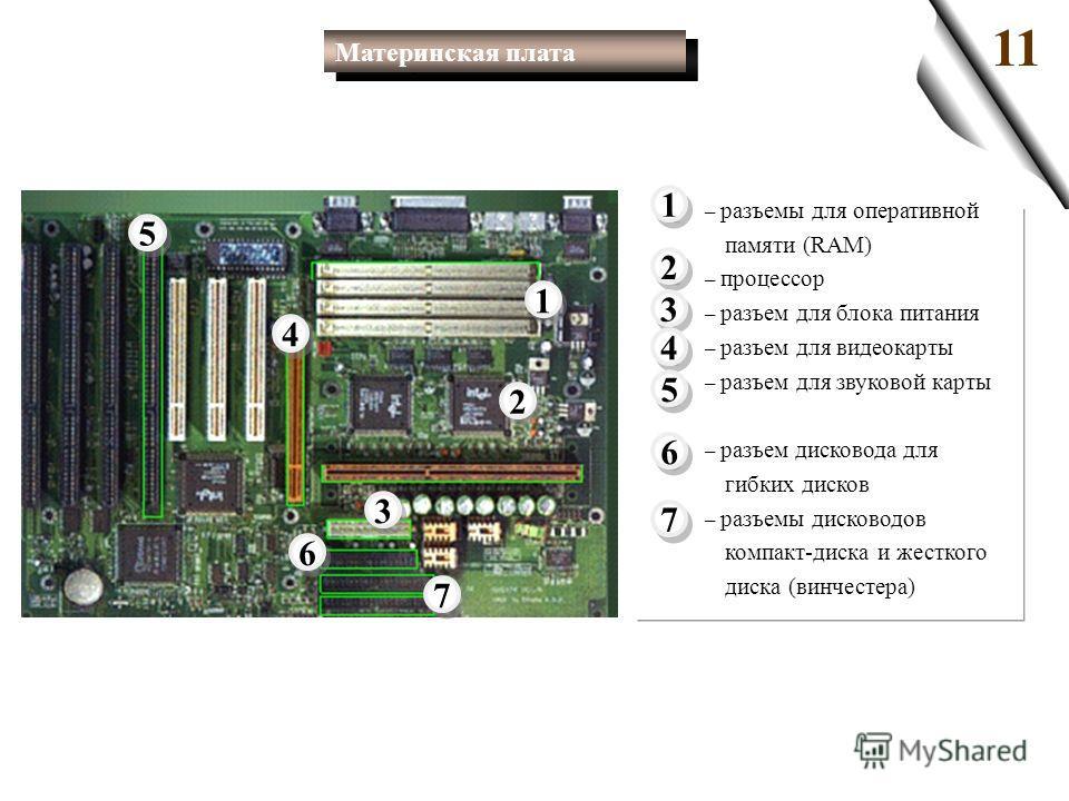 11 2 2 1 1 4 4 3 3 1 1 2 2 3 3 4 4 5 5 7 7 5 5 7 7 6 6 6 6 – разъемы для оперативной памяти (RAM) – процессор – разъем для блока питания – разъем для видеокарты – разъем для звуковой карты – разъем дисковода для гибких дисков – разъемы дисководов ком