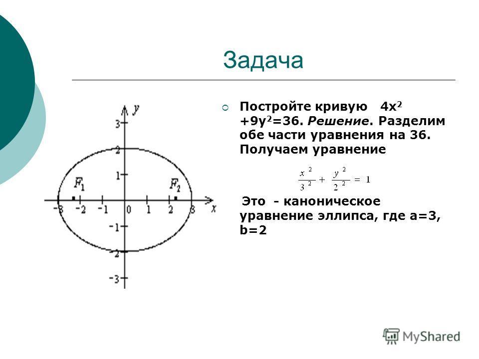 Задача Постройте кривую 4х 2 +9у 2 =36. Решение. Разделим обе части уравнения на 36. Получаем уравнение Это - каноническое уравнение эллипса, где а=3, b=2