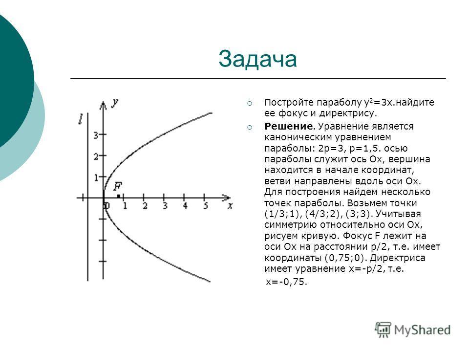 Задача Постройте параболу у 2 =3х.найдите ее фокус и директрису. Решение. Уравнение является каноническим уравнением параболы: 2р=3, р=1,5. осью параболы служит ось Ох, вершина находится в начале координат, ветви направлены вдоль оси Ох. Для построен