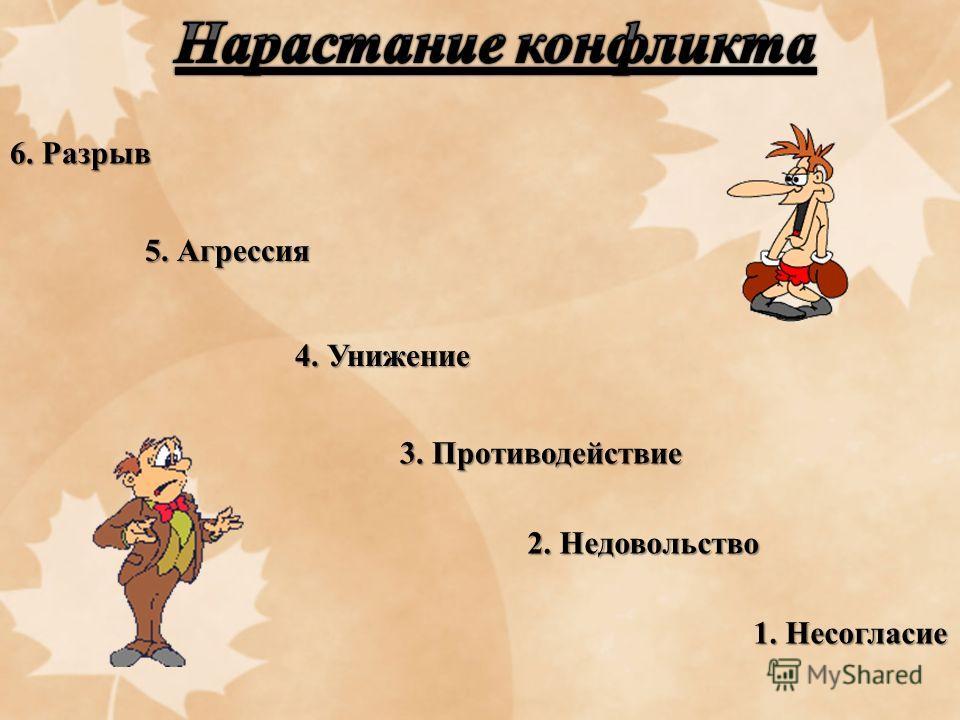 6. Разрыв 5. Агрессия 4. Унижение 3. Противодействие 2. Недовольство 1. Несогласие