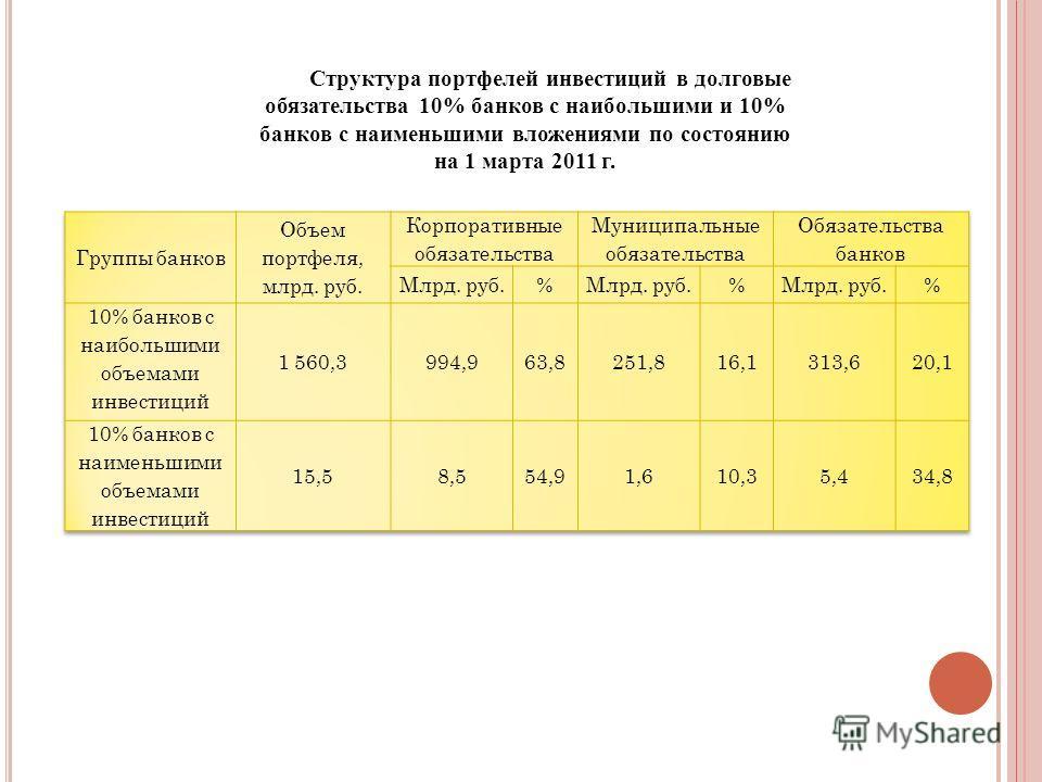 Структура портфелей инвестиций в долговые обязательства 10% банков с наибольшими и 10% банков с наименьшими вложениями по состоянию на 1 марта 2011 г.