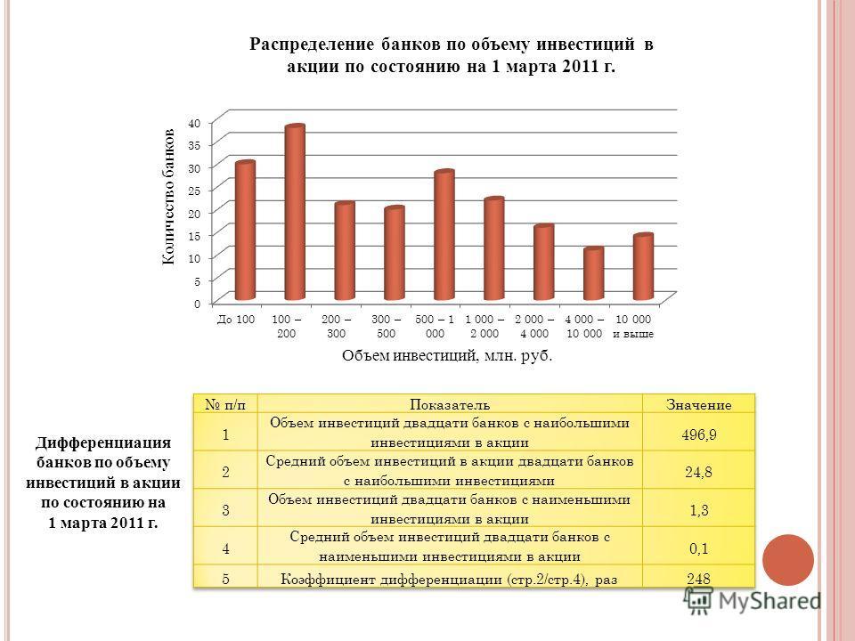 Объем инвестиций, млн. руб. Количество банков Распределение банков по объему инвестиций в акции по состоянию на 1 марта 2011 г. Дифференциация банков по объему инвестиций в акции по состоянию на 1 марта 2011 г.