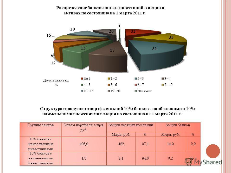 Распределение банков по доле инвестиций в акции в активах по состоянию на 1 марта 2011 г. Доля в активах, % Структура совокупного портфеля акций 10% банков с наибольшими и 10% наименьшими вложениями в акции по состоянию на 1 марта 2011 г.