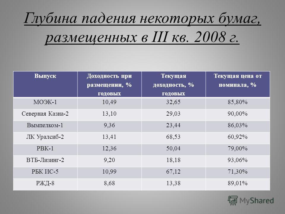 Глубина падения некоторых бумаг, размещенных в III кв. 2008 г. Выпуск Доходность при размещении, % годовых Текущая доходность, % годовых Текущая цена от номинала, % МОЭК-110,4932,6585,80% Северная Казна-213,1029,0390,00% Вымпелком-19,3623,4486,03% ЛК