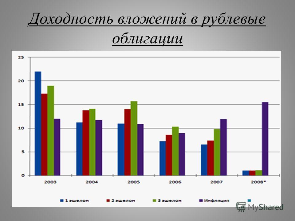 Доходность вложений в рублевые облигации