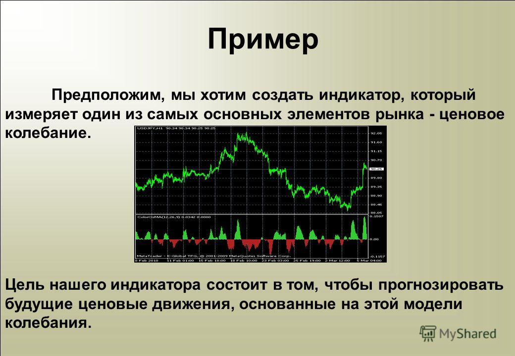 Пример Предположим, мы хотим создать индикатор, который измеряет один из самых основных элементов рынка - ценовое колебание. Цель нашего индикатора состоит в том, чтобы прогнозировать будущие ценовые движения, основанные на этой модели колебания.