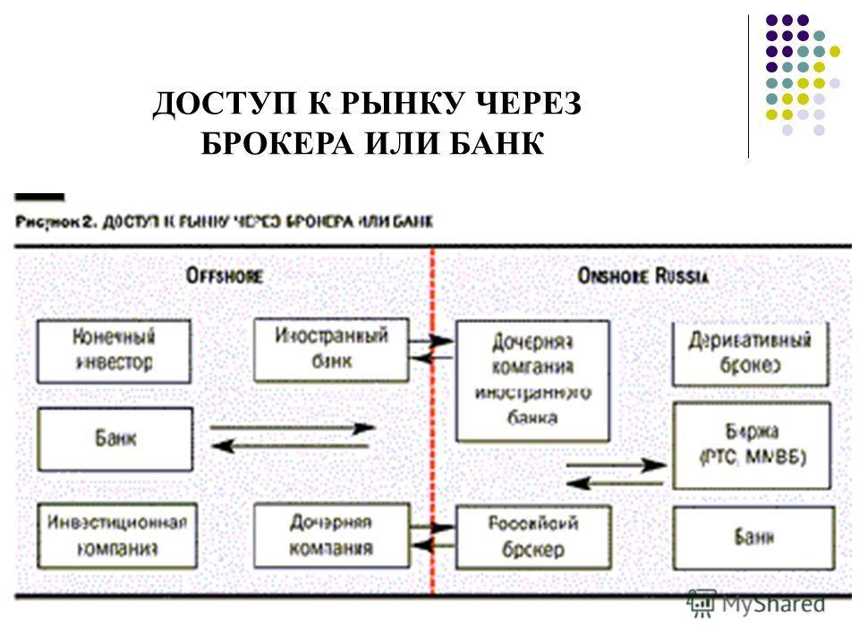 ДОСТУП К РЫНКУ ЧЕРЕЗ БРОКЕРА ИЛИ БАНК