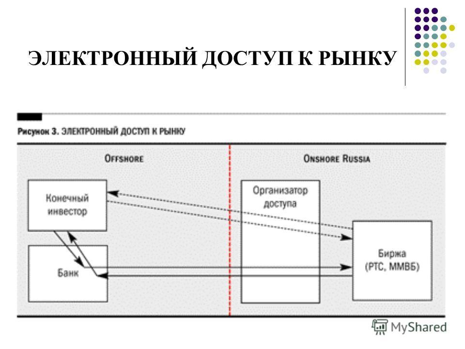 ЭЛЕКТРОННЫЙ ДОСТУП К РЫНКУ
