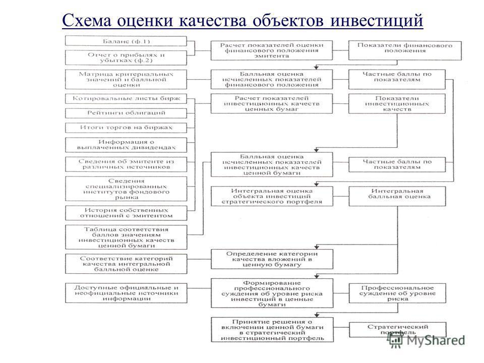 Схема оценки качества объектов инвестиций