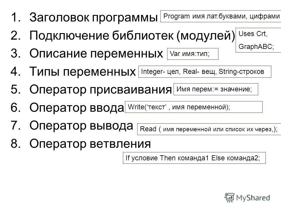 1.Заголовок программы 2.Подключение библиотек (модулей) 3.Описание переменных 4.Типы переменных 5.Оператор присваивания 6.Оператор ввода 7.Оператор вывода 8.Оператор ветвления Program имя лат.буквами, цифрами Uses Crt, GraphABC; Var имя:тип; Integer-