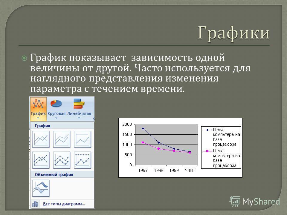 График показывает зависимость одной величины от другой. Часто используется для наглядного представления изменения параметра с течением времени.