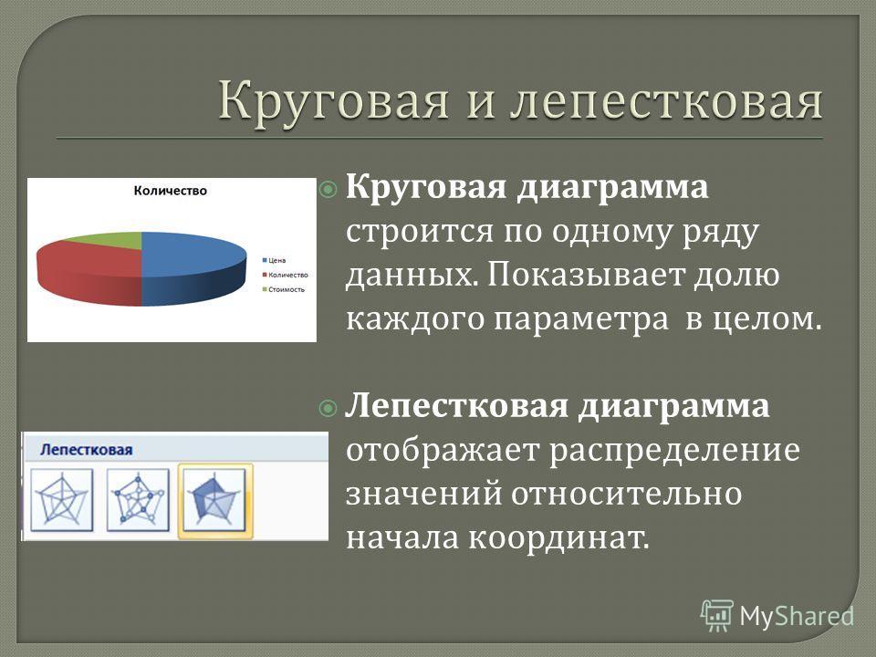 Круговая диаграмма строится по одному ряду данных. Показывает долю каждого параметра в целом. Лепестковая диаграмма отображает распределение значений относительно начала координат.