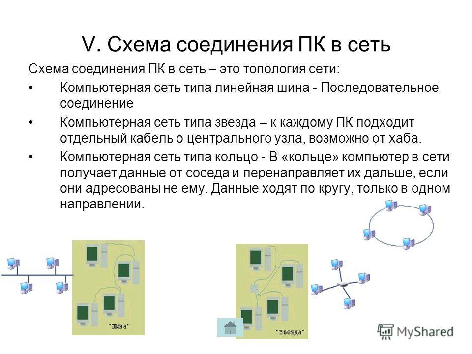 V. Схема соединения ПК в сеть Схема соединения ПК в сеть – это топология сети: Компьютерная сеть типа линейная шина - Последовательное соединение Компьютерная сеть типа звезда – к каждому ПК подходит отдельный кабель о центрального узла, возможно от