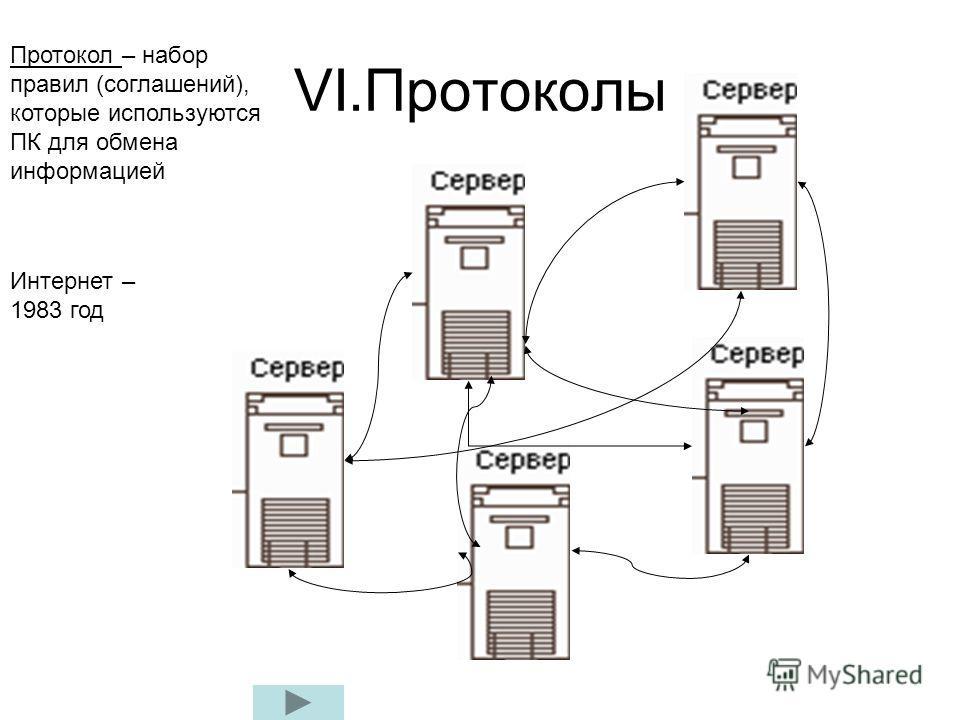 VI.Протоколы Протокол – набор правил (соглашений), которые используются ПК для обмена информацией Интернет – 1983 год