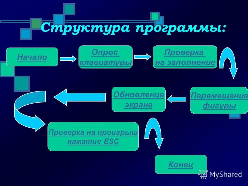 Основной экран. Score – очки Lines – количество убранных линий Level – уровень (скорость) Next – следующая фигура далее