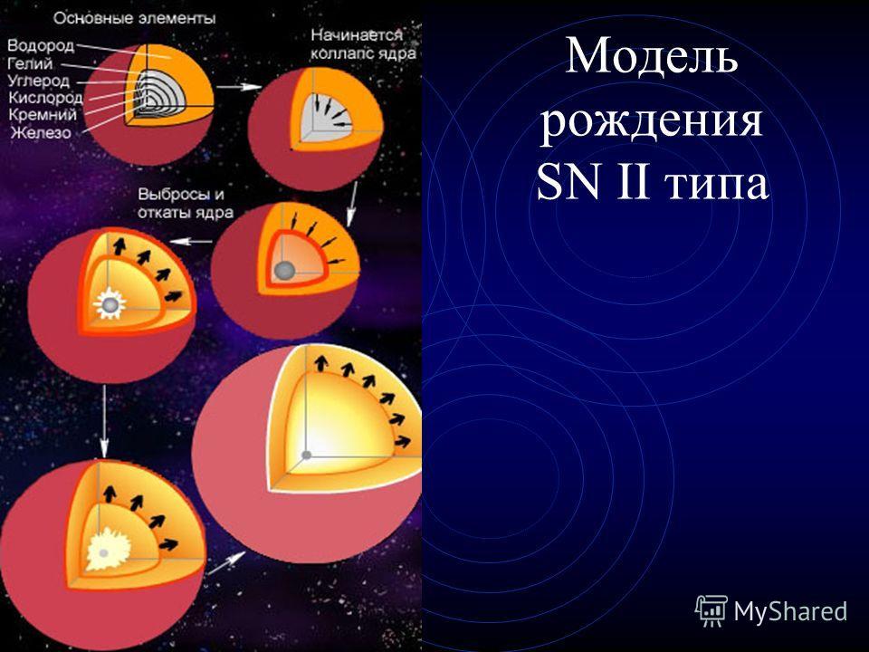 Модель рождения SN II типа