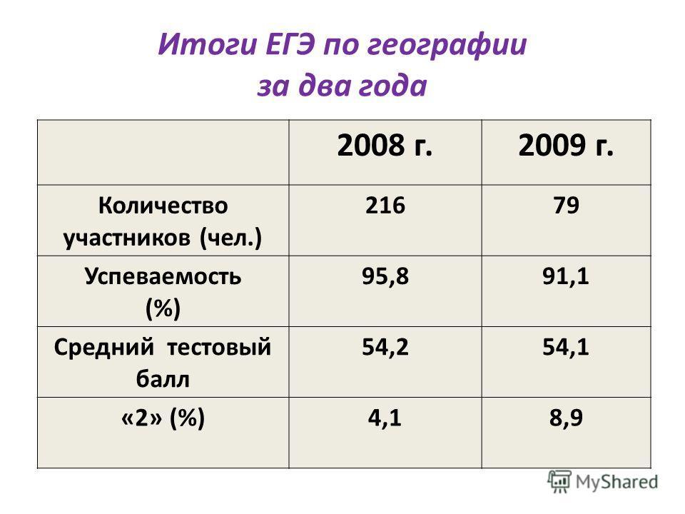 Итоги ЕГЭ по географии за два года 2008 г.2009 г. Количество участников (чел.) 21679 Успеваемость (%) 95,891,1 Средний тестовый балл 54,254,1 «2» (%)4,18,9