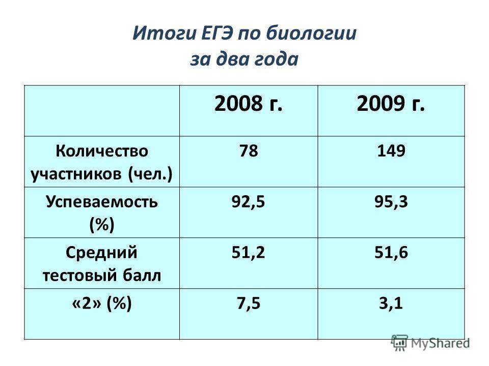 Итоги ЕГЭ по биологии за два года 2008 г.2009 г. Количество участников (чел.) 78149 Успеваемость (%) 92,595,3 Средний тестовый балл 51,251,6 «2» (%)7,53,1