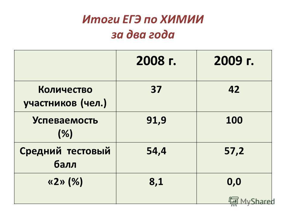 Итоги ЕГЭ по ХИМИИ за два года 2008 г.2009 г. Количество участников (чел.) 3742 Успеваемость (%) 91,9100 Средний тестовый балл 54,457,2 «2» (%)8,10,0