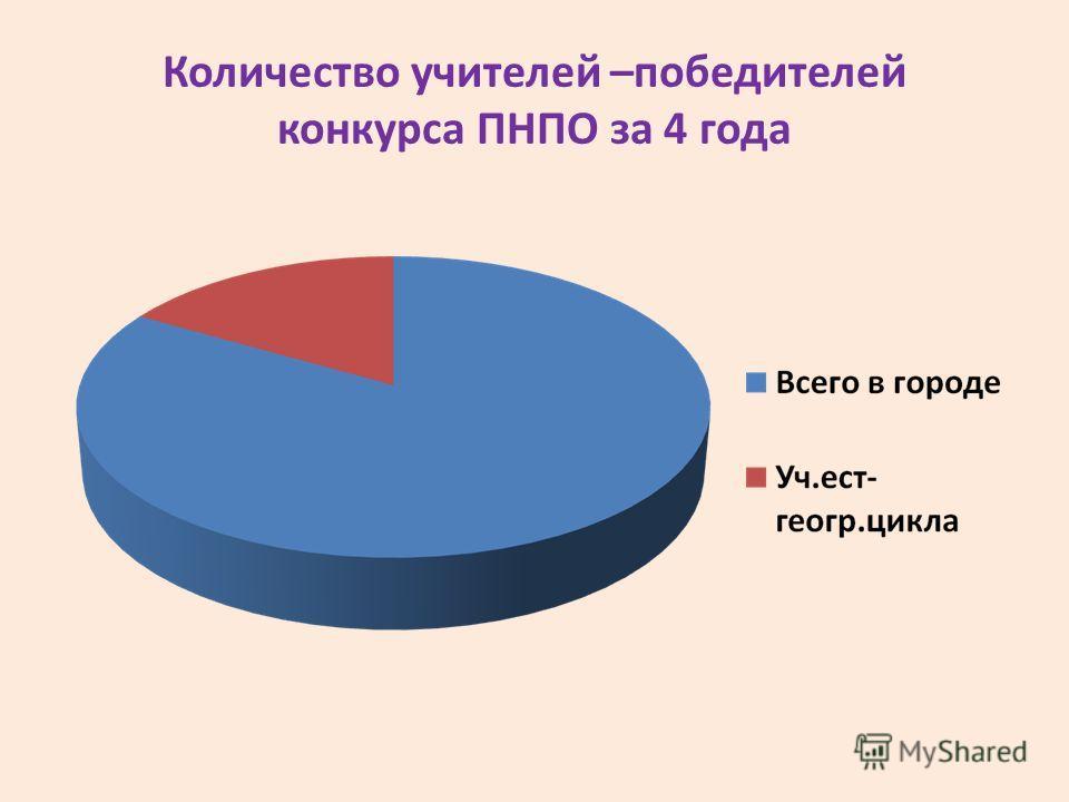 Количество учителей –победителей конкурса ПНПО за 4 года