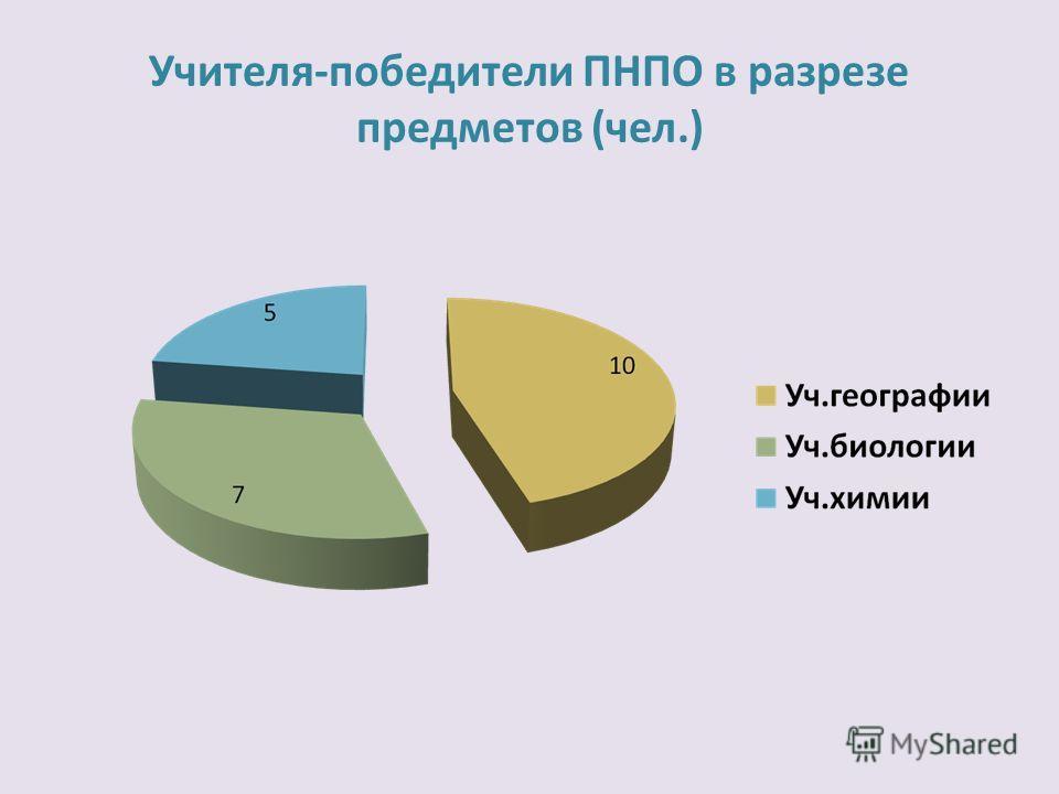 Учителя-победители ПНПО в разрезе предметов (чел.)