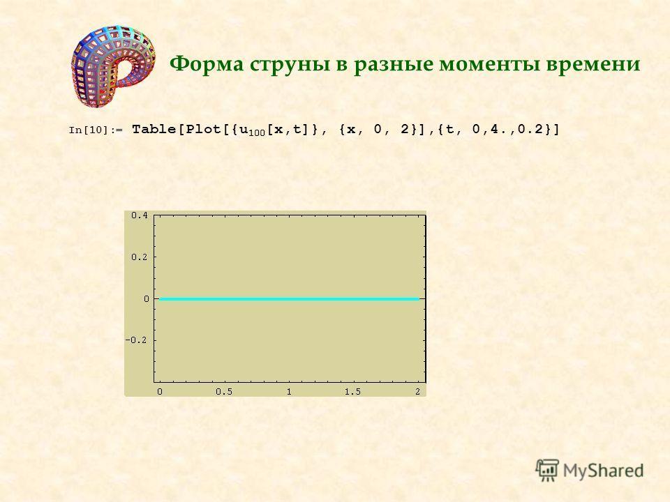 Форма струны в разные моменты времени In[10]:= Table[Plot[{u 100 [x,t]}, {x, 0, 2}],{t, 0,4.,0.2}]