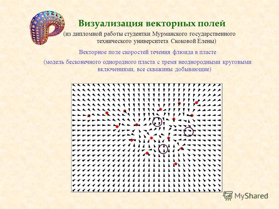 Визуализация векторных полей Векторное поле скоростей течения флюида в пласте (модель бесконечного однородного пласта с тремя неоднородными круговыми включениями, все скважины добывающие) (из дипломной работы студентки Мурманского государственного те