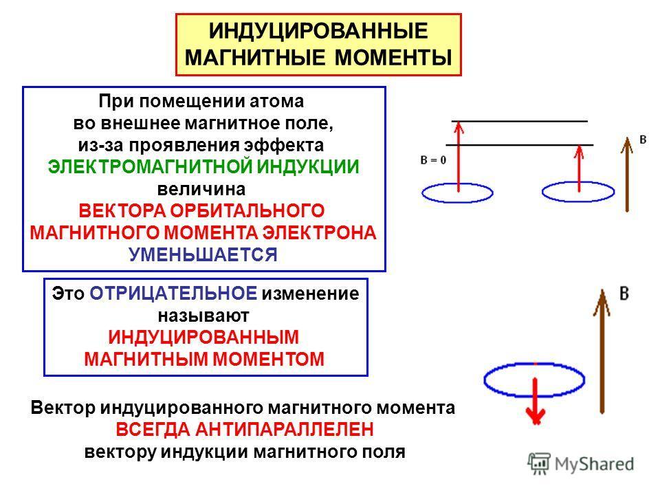 ИНДУЦИРОВАННЫЕ МАГНИТНЫЕ МОМЕНТЫ При помещении атома во внешнее магнитное поле, из-за проявления эффекта ЭЛЕКТРОМАГНИТНОЙ ИНДУКЦИИ величина ВЕКТОРА ОРБИТАЛЬНОГО МАГНИТНОГО МОМЕНТА ЭЛЕКТРОНА УМЕНЬШАЕТСЯ Это ОТРИЦАТЕЛЬНОЕ изменение называют ИНДУЦИРОВАН