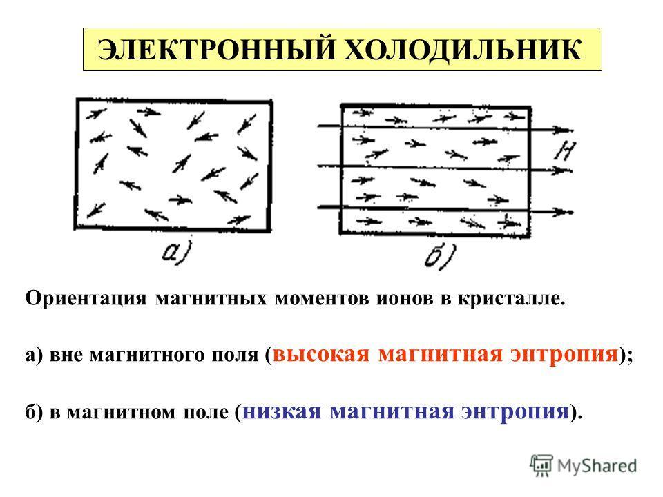 ЭЛЕКТРОННЫЙ ХОЛОДИЛЬНИК Ориентация магнитных моментов ионов в кристалле. а) вне магнитного поля ( высокая магнитная энтропия ); б) в магнитном поле ( низкая магнитная энтропия ).