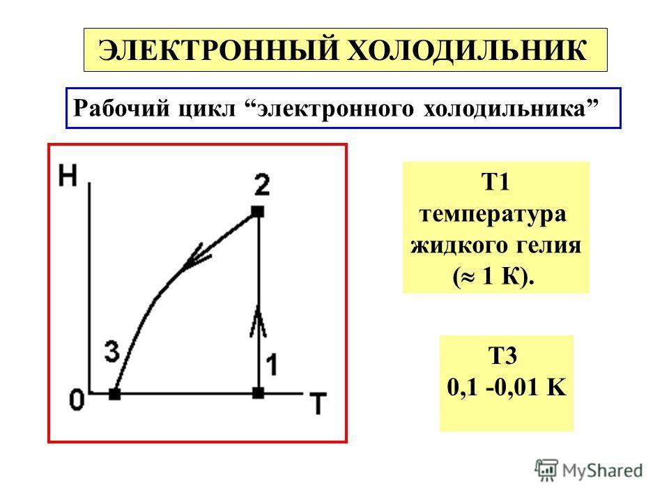 ЭЛЕКТРОННЫЙ ХОЛОДИЛЬНИК Рабочий цикл электронного холодильника Т1 температура жидкого гелия ( 1 К). Т3 0,1 -0,01 K