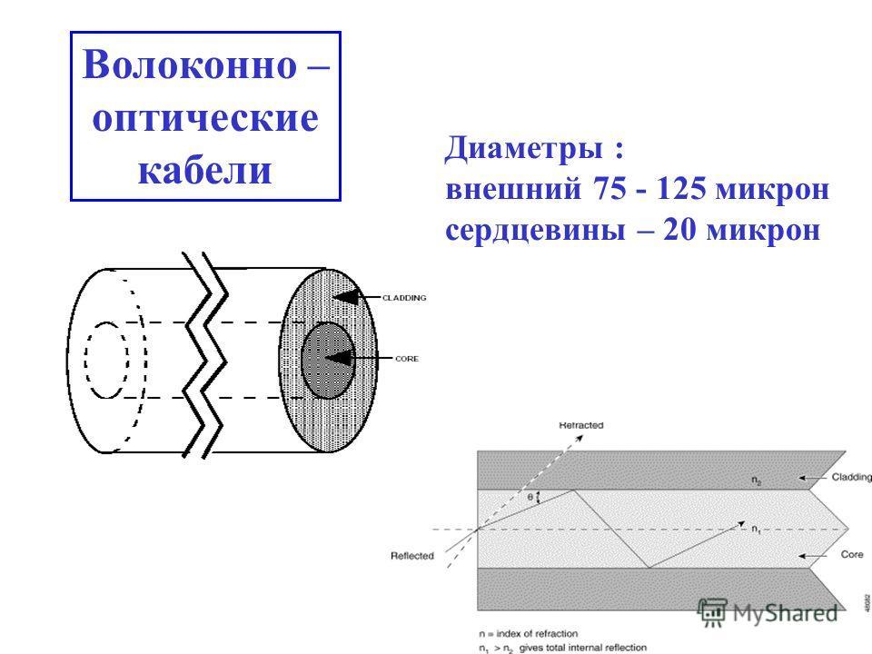 Диаметры : внешний 75 - 125 микрон сердцевины – 20 микрон Волоконно – оптические кабели