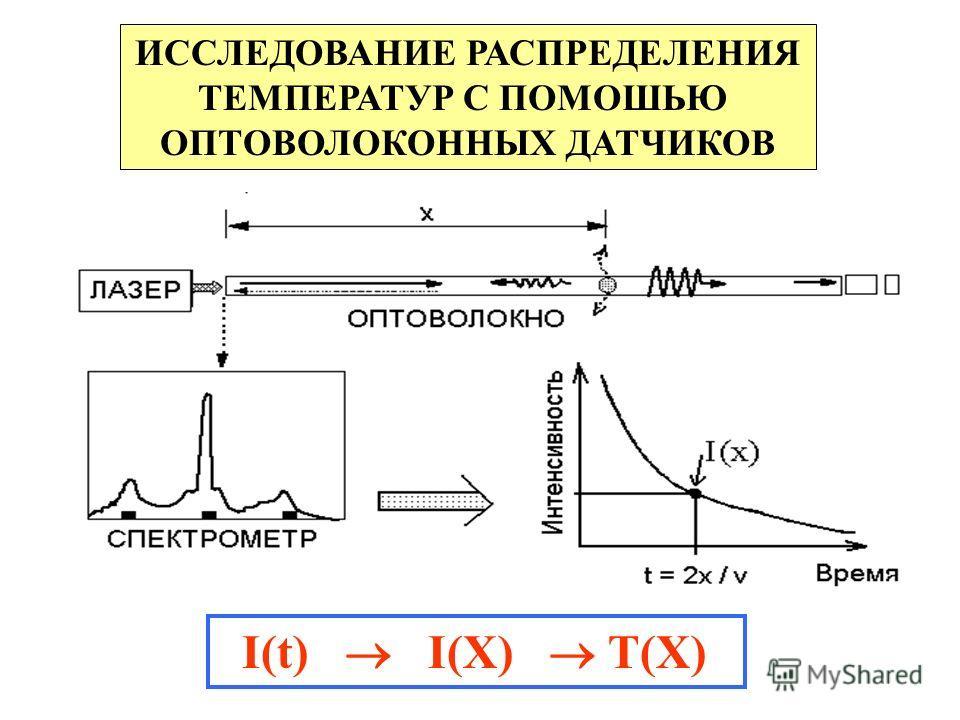 ИССЛЕДОВАНИЕ РАСПРЕДЕЛЕНИЯ ТЕМПЕРАТУР С ПОМОШЬЮ ОПТОВОЛОКОННЫХ ДАТЧИКОВ I(t) I(X) T(X)