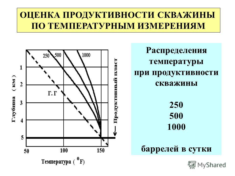 ОЦЕНКА ПРОДУКТИВНОСТИ СКВАЖИНЫ ПО ТЕМПЕРАТУРНЫМ ИЗМЕРЕНИЯМ Распределения температуры при продуктивности скважины 250 500 1000 баррелей в сутки