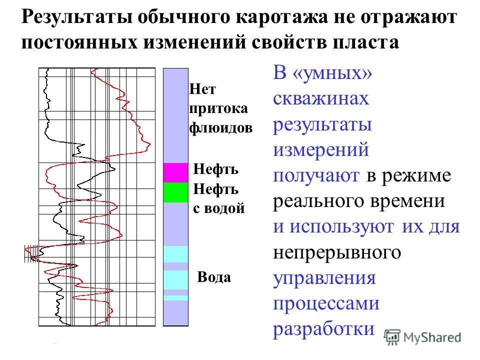 Нет притока флюидов Нефть с водой Вода Результаты обычного каротажа не отражают постоянных изменений свойств пласта В «умных» скважинах результаты измерений получают в режиме реального времени и используют их для непрерывного управления процессами ра