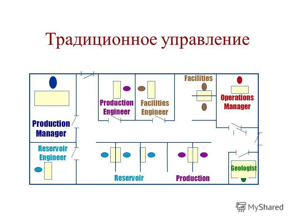 Традиционное управление Production Manager Reservoir Engineer Operations Manager Facilities Engineer Production Engineer Production Facilities Reservoir Geologist