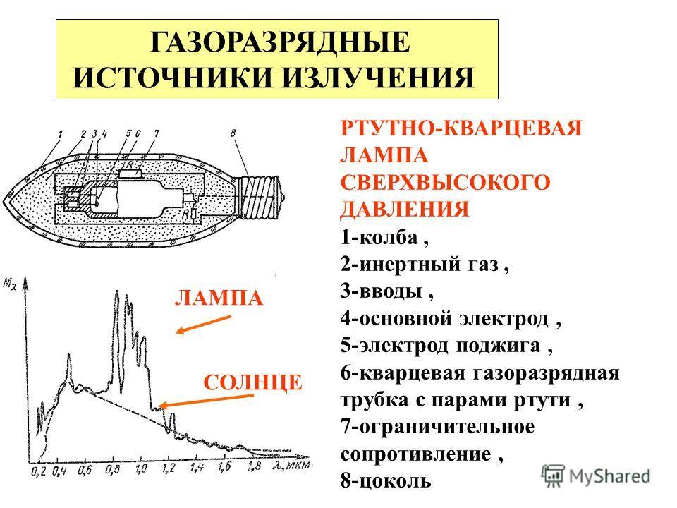 ГАЗОРАЗРЯДНЫЕ ИСТОЧНИКИ ИЗЛУЧЕНИЯ ЛАМПА СОЛНЦЕ РТУТНО-КВАРЦЕВАЯ ЛАМПА СВЕРХВЫСОКОГО ДАВЛЕНИЯ 1-колба, 2-инертный газ, 3-вводы, 4-основной электрод, 5-электрод поджига, 6-кварцевая газоразрядная трубка с парами ртути, 7-ограничительное сопротивление,