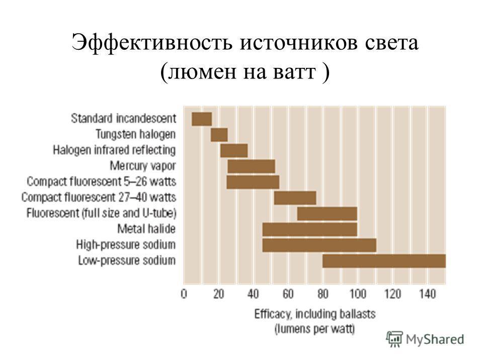 Эффективность источников света (люмен на ватт )