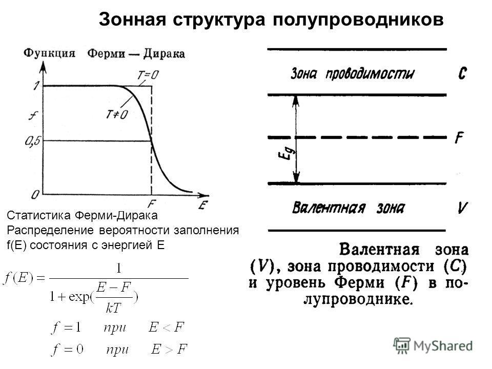 Статистика Ферми-Дирака Распределение вероятности заполнения f(E) состояния с энергией E Зонная структура полупроводников